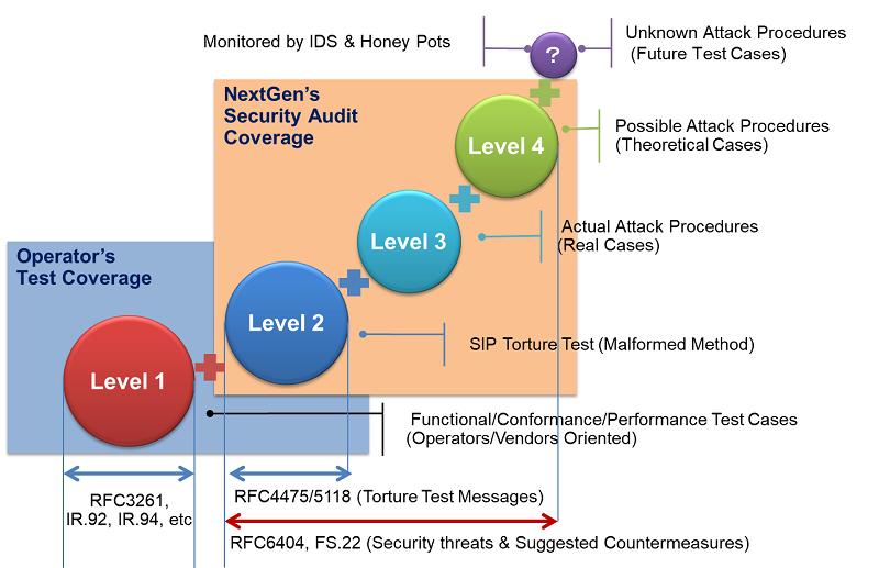SIP/VoIP Security Audit | Solutions & Services | NextGen, Inc