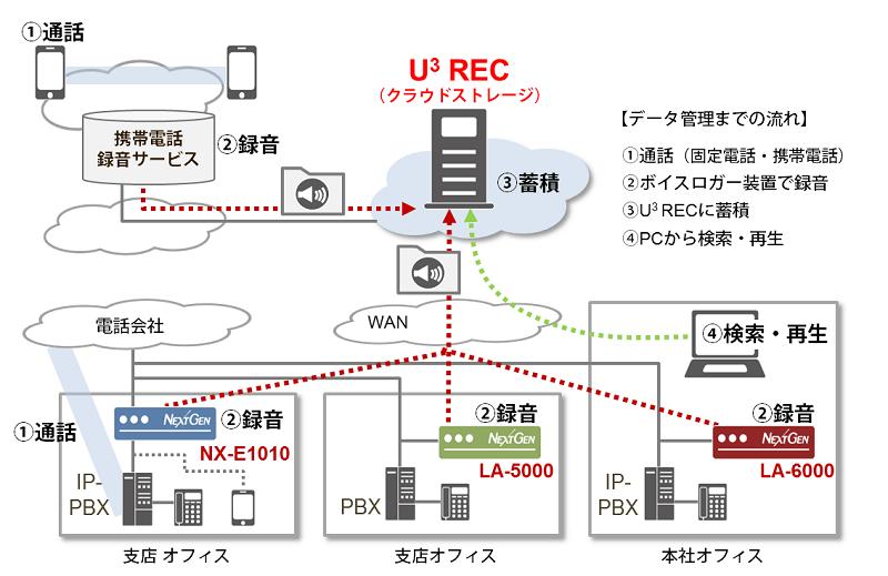 U3REC-image.png