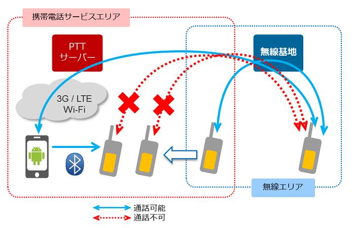 IP-PTT_Tethering.png