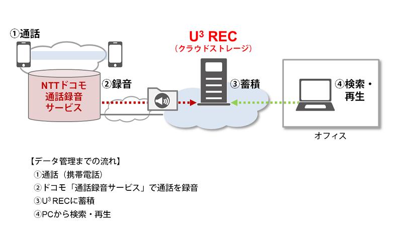 U3REC-docomo_image.png