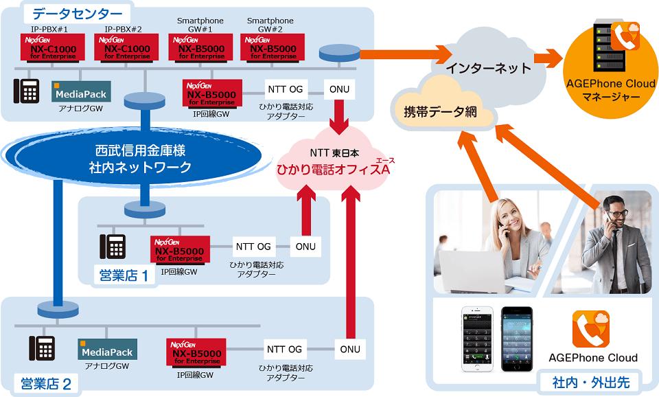 nx-c1000,B5000,agephone.png