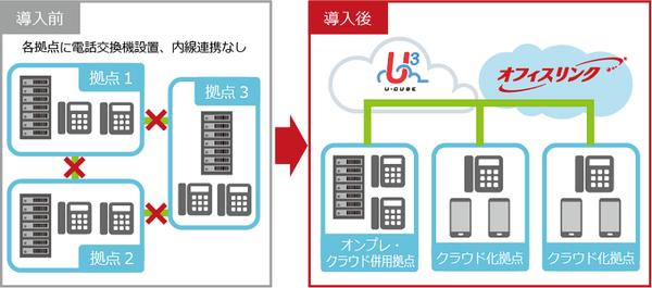 u-cube_officelink_case4.png