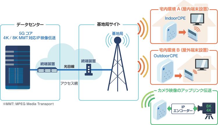 4K-8K-Video transmission.png