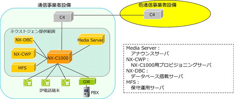 c1000構成例